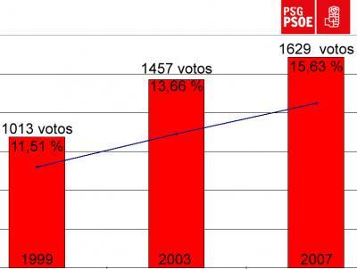 O PSdeG do Porriño segue a sua tendencia ascendente e acada o tercer concelleiro